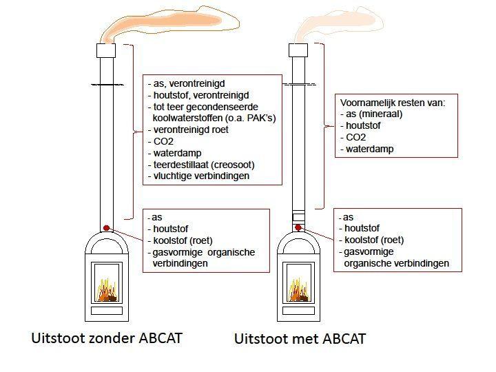 Abcat Houtrookfilter ø150mm 250mm H Abcat Kopen